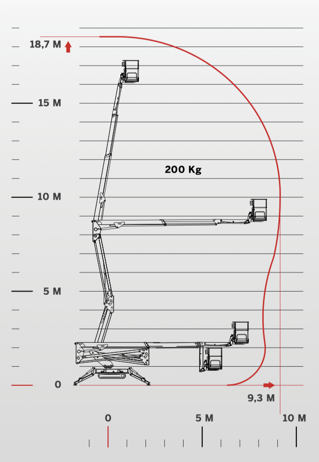 CMC Lift S19E Spiderlift Working Envelope Specification
